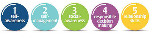 Social Emotional Learning benefits graphic buttons